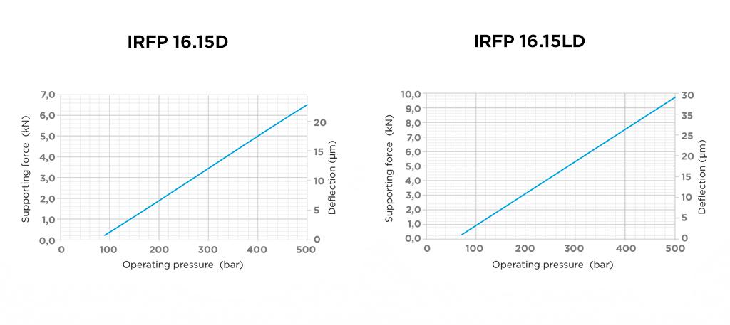 grafico16-15d-ld